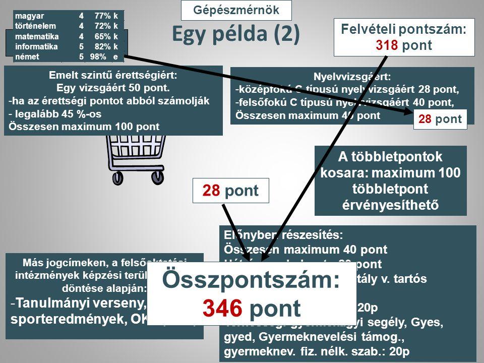 Egy példa (2) Összpontszám: 346 pont 28 pont