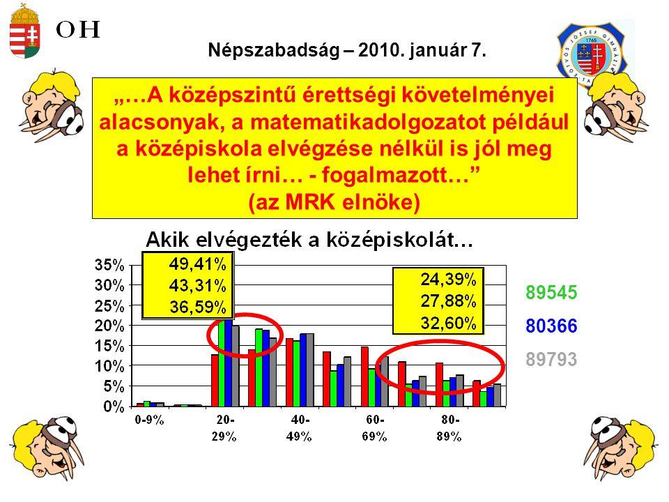 Népszabadság – 2010. január 7.