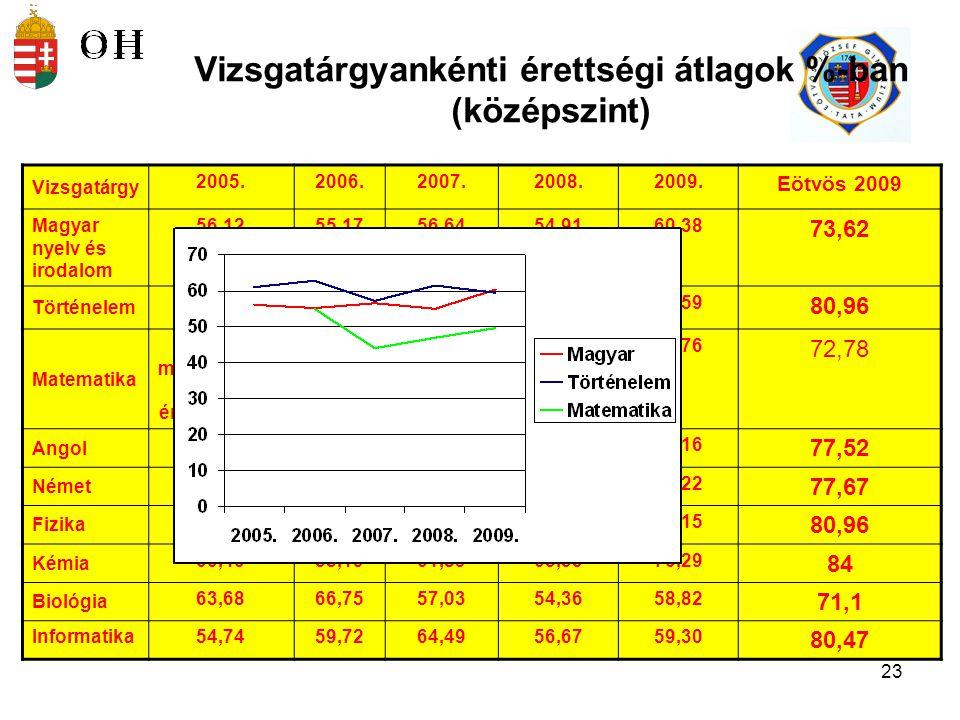 Vizsgatárgyankénti érettségi átlagok %-ban (középszint)