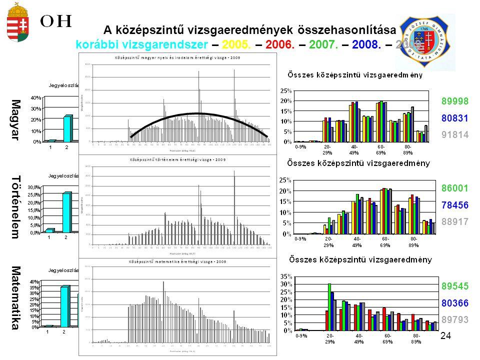 A középszintű vizsgaeredmények összehasonlítása korábbi vizsgarendszer – 2005. – 2006. – 2007. – 2008. – 2009.