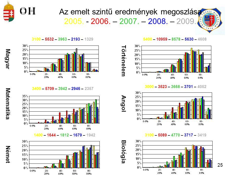 Az emelt szintű eredmények megoszlása 2005. - 2006. – 2007. – 2008