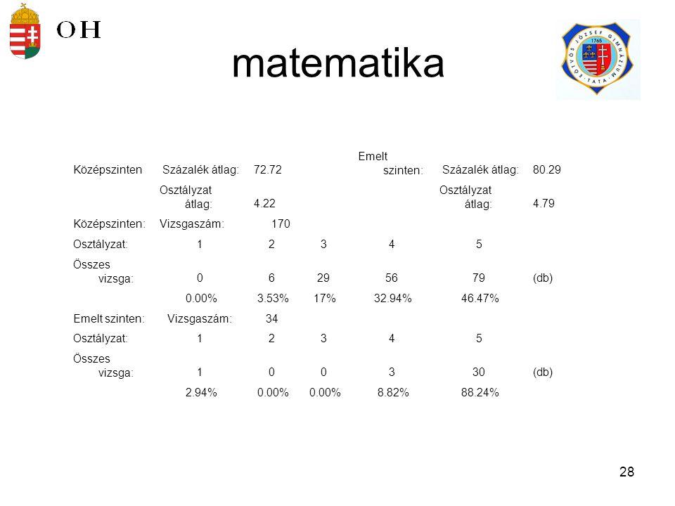 matematika Középszinten Százalék átlag: 72.72 Emelt szinten: 80.29