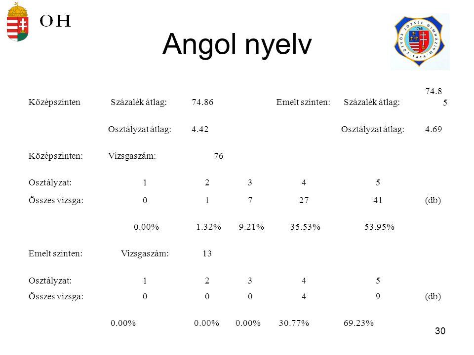 Angol nyelv Középszinten Százalék átlag: 74.86 Emelt szinten: 74.85
