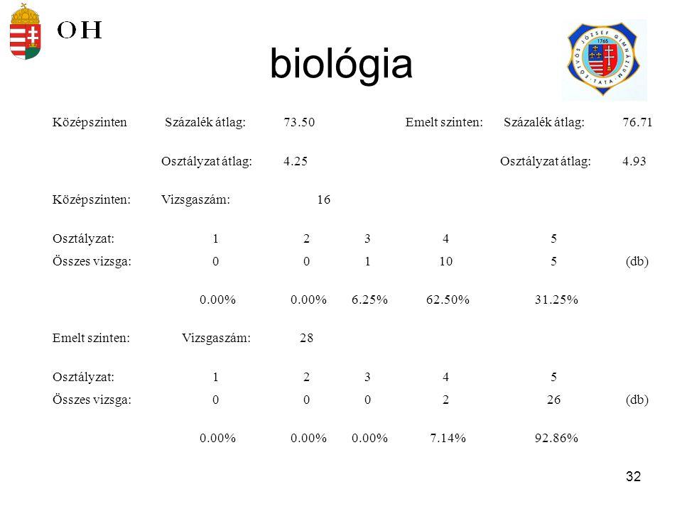 biológia Középszinten Százalék átlag: 73.50 Emelt szinten: 76.71