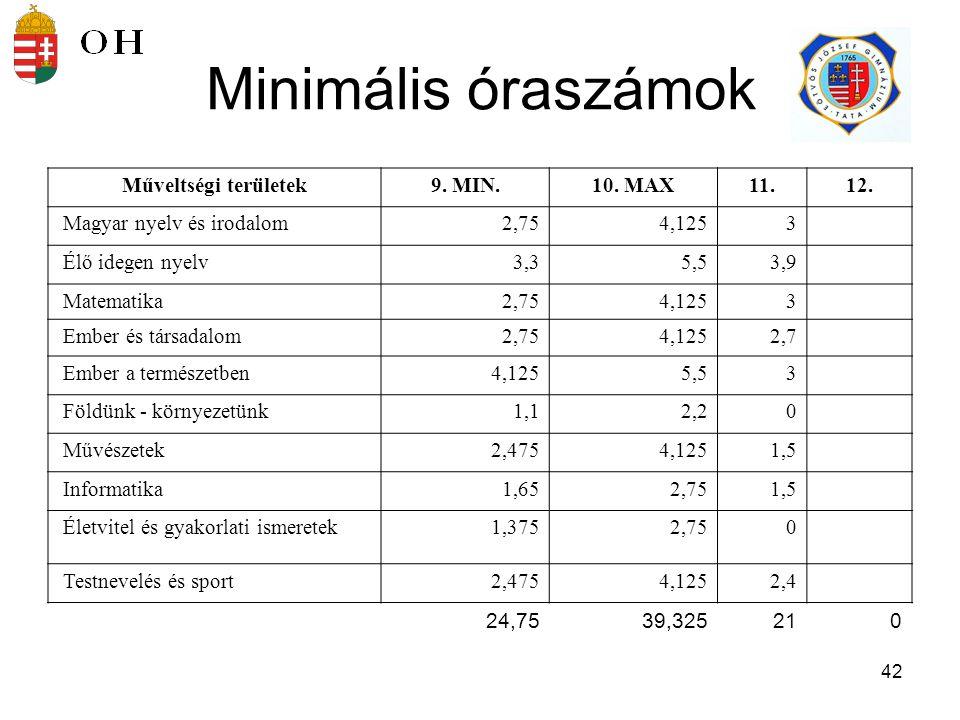 Minimális óraszámok Műveltségi területek 9. MIN. 10. MAX 11. 12.