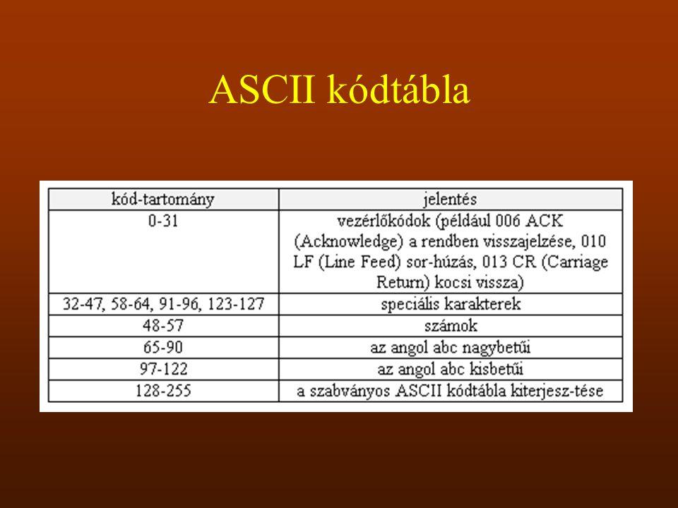 ASCII kódtábla