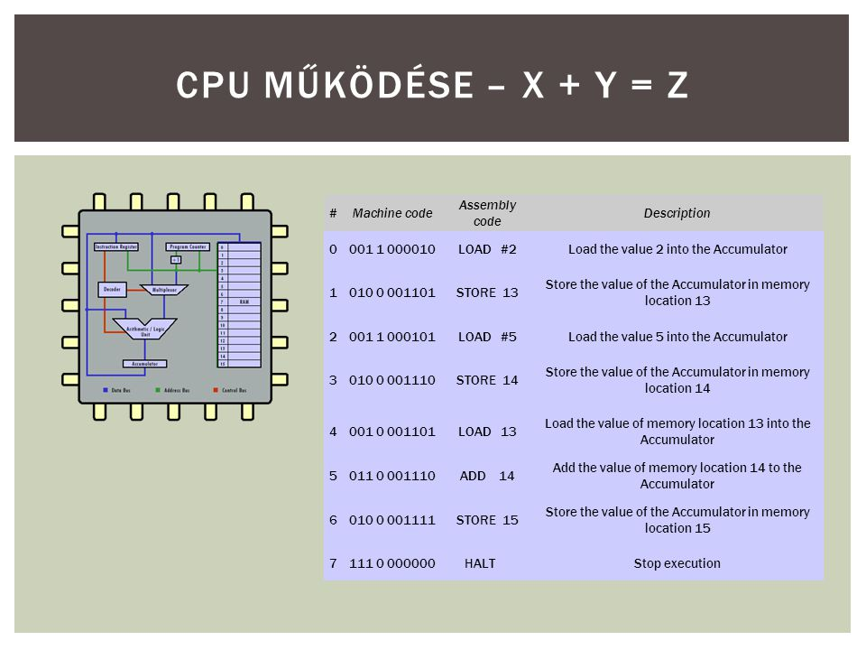 CPU MŰKÖDÉSE – X + Y = Z # Machine code Assembly code Description