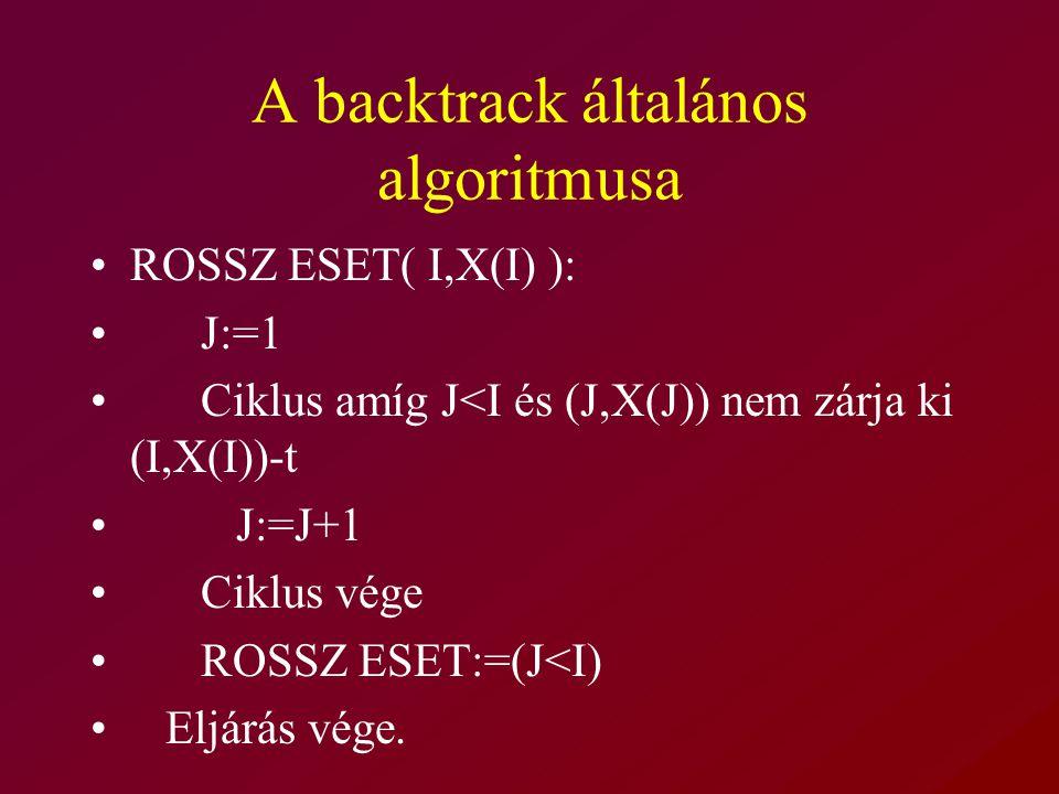 A backtrack általános algoritmusa
