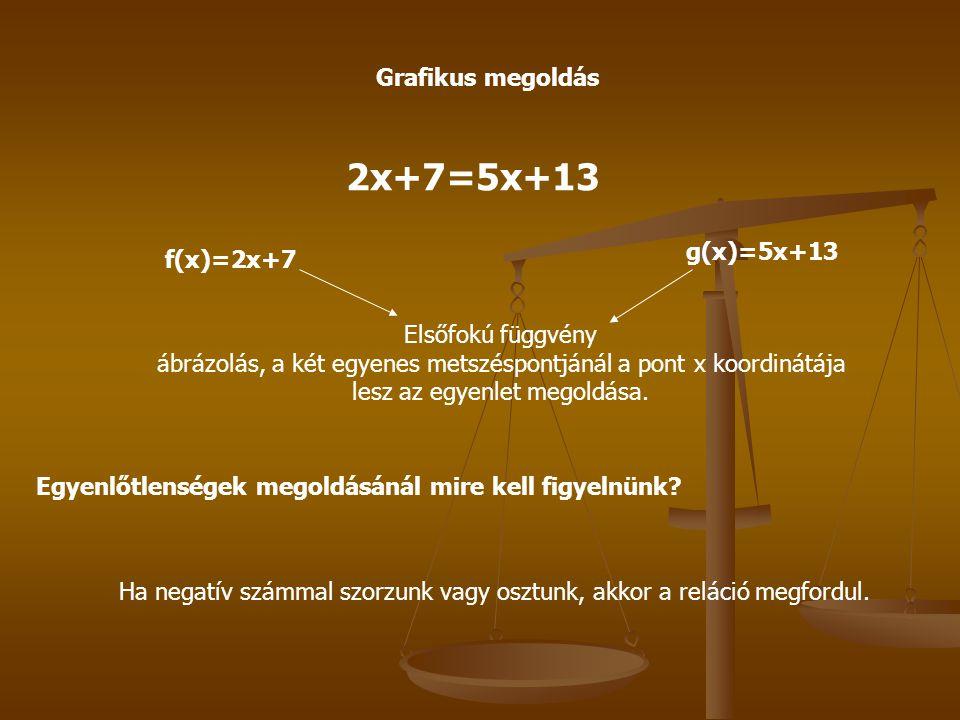 2x+7=5x+13 Grafikus megoldás g(x)=5x+13 f(x)=2x+7
