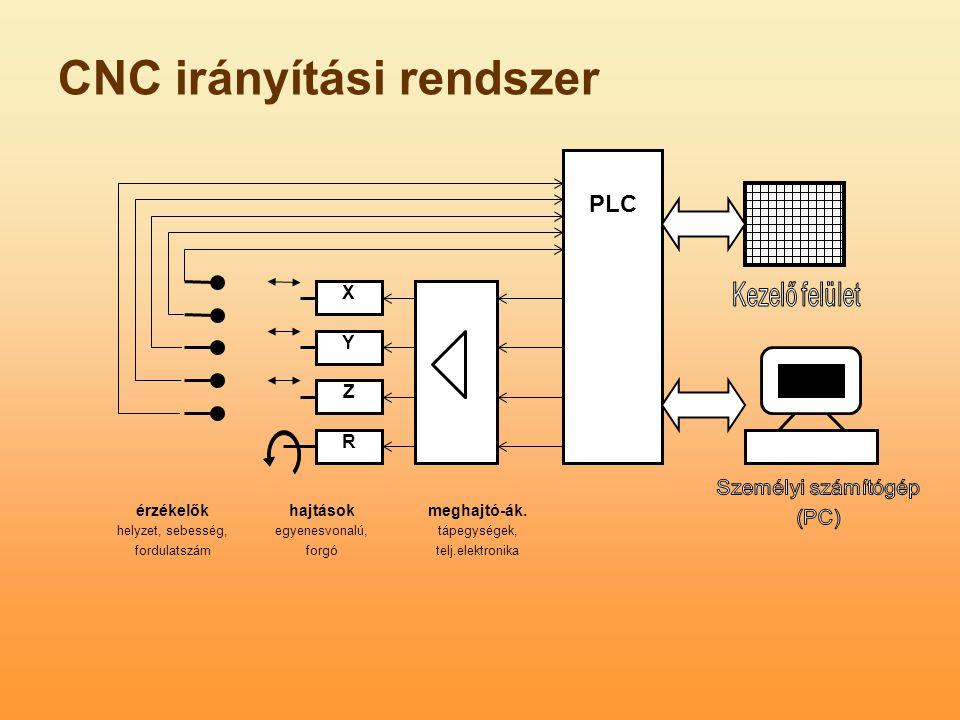 CNC irányítási rendszer