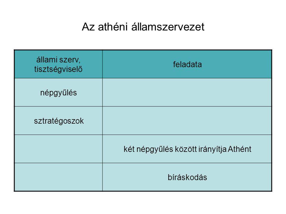 Az athéni államszervezet