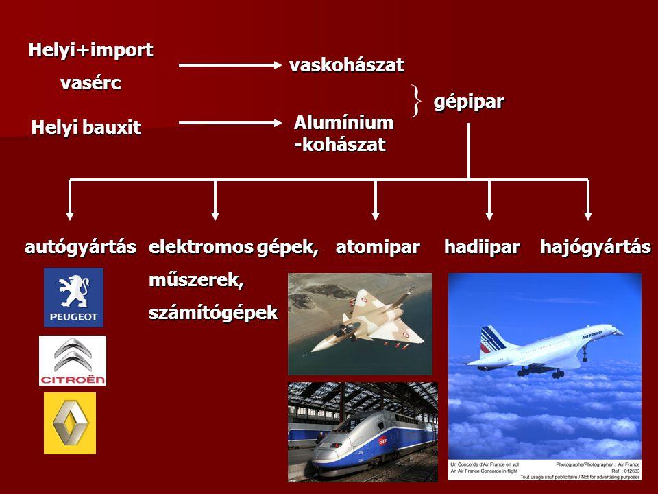 } Helyi+import vasérc vaskohászat gépipar Alumínium-kohászat