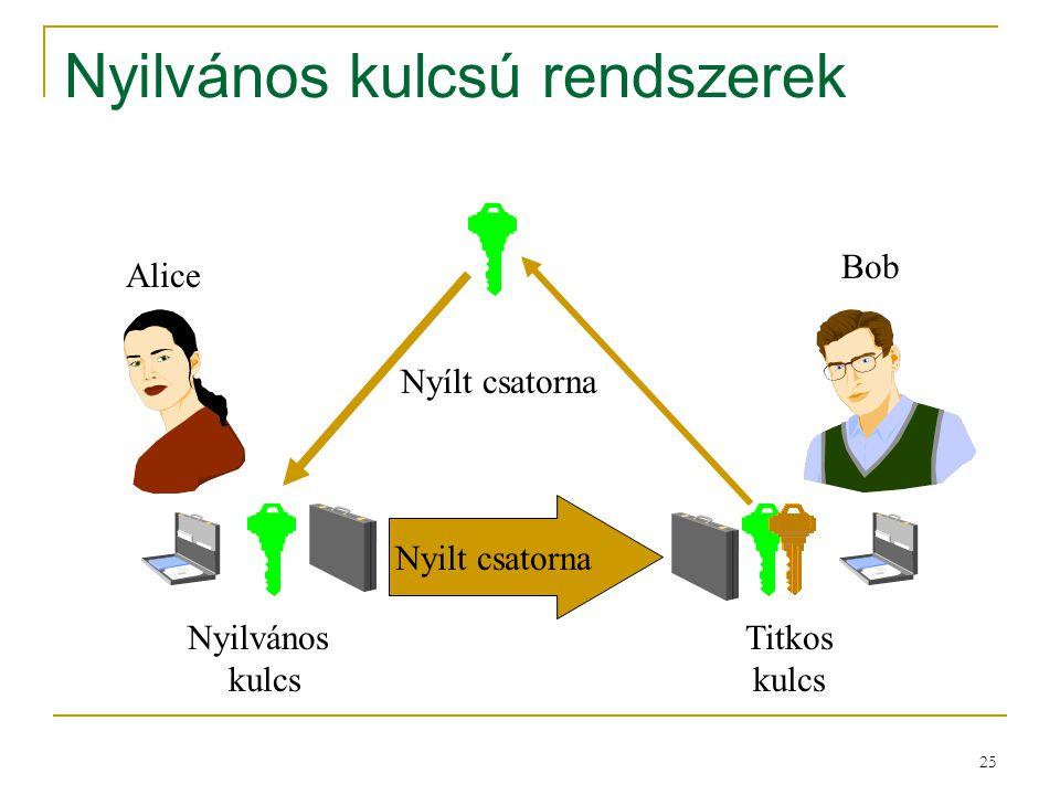 Nyilvános kulcsú rendszerek