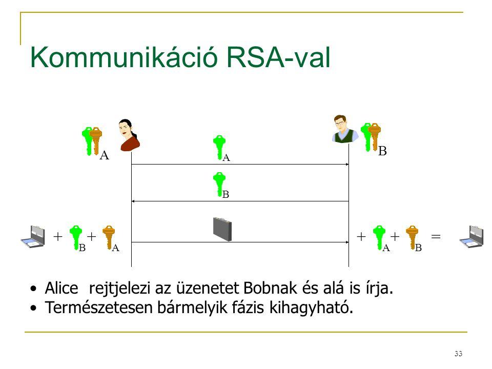 Kommunikáció RSA-val + + =