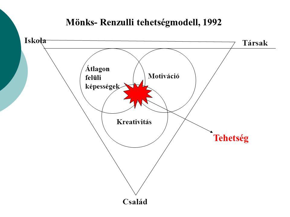 Mönks- Renzulli tehetségmodell, 1992