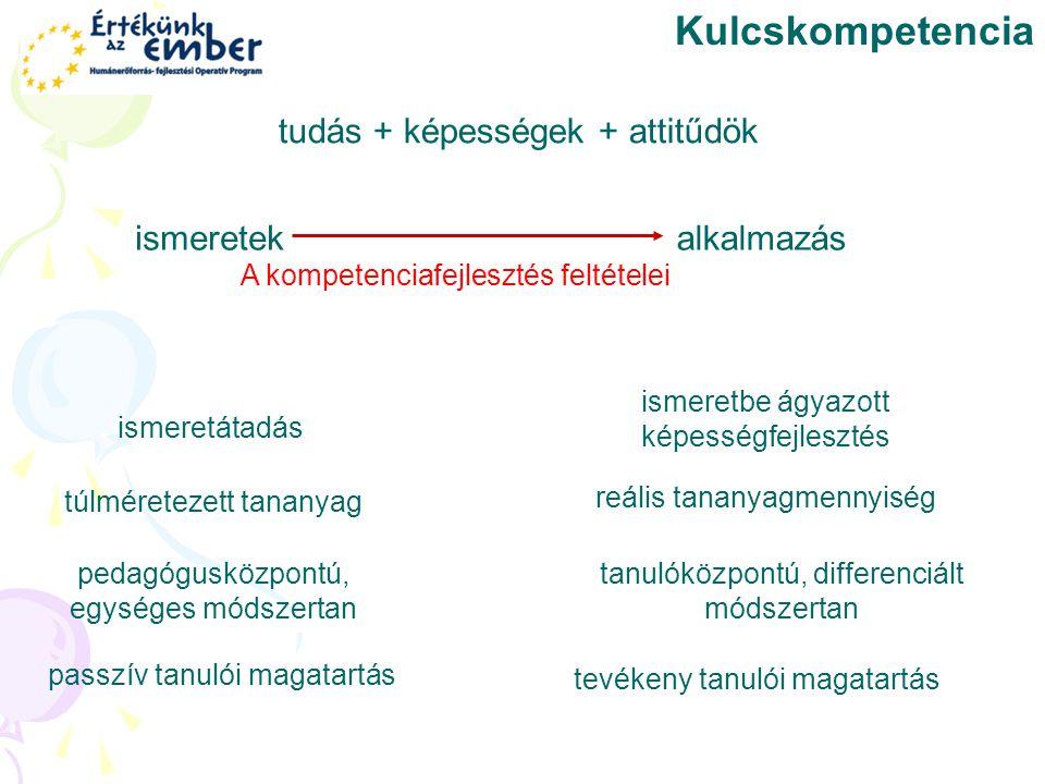 Kulcskompetencia tudás + képességek + attitűdök ismeretek alkalmazás