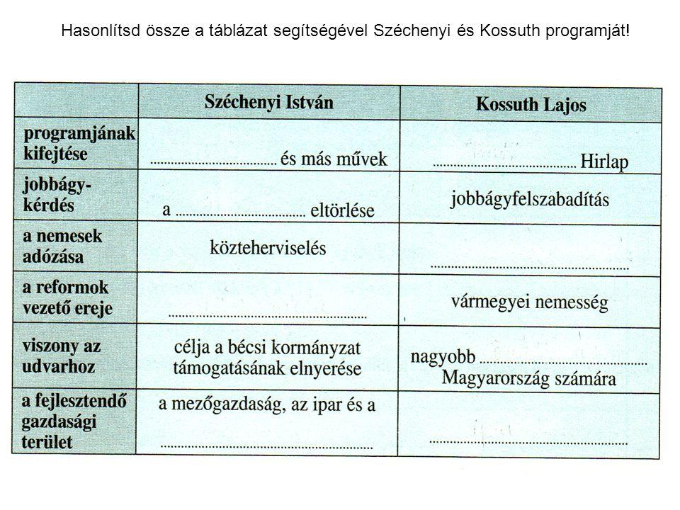 Hasonlítsd össze a táblázat segítségével Széchenyi és Kossuth programját!