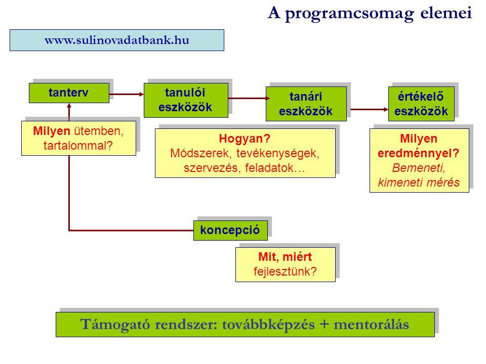 Támogató rendszer: továbbképzés + mentorálás