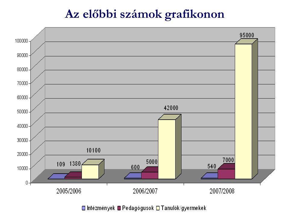 Az előbbi számok grafikonon