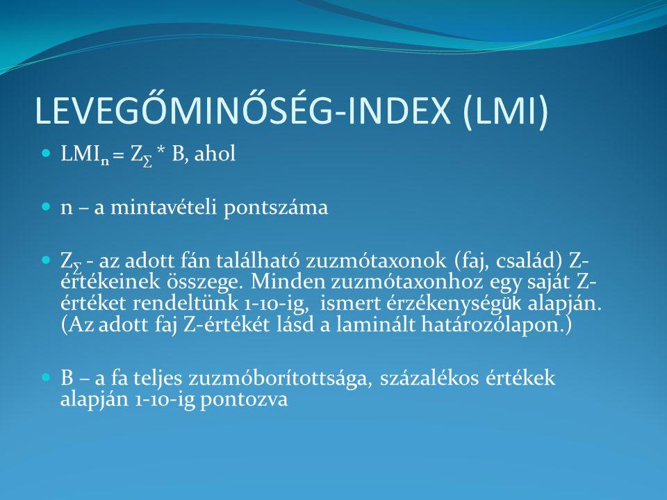 LEVEGŐMINŐSÉG-INDEX (LMI)
