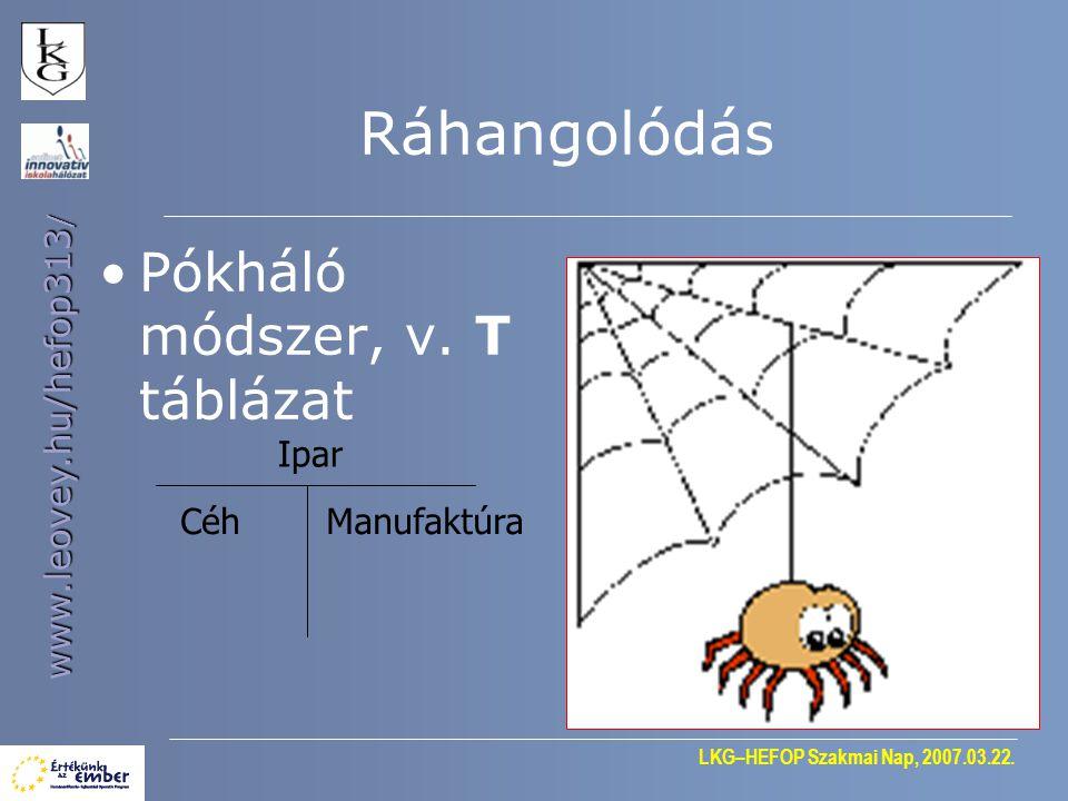 Ráhangolódás Pókháló módszer, v. T táblázat Ipar Céh Manufaktúra