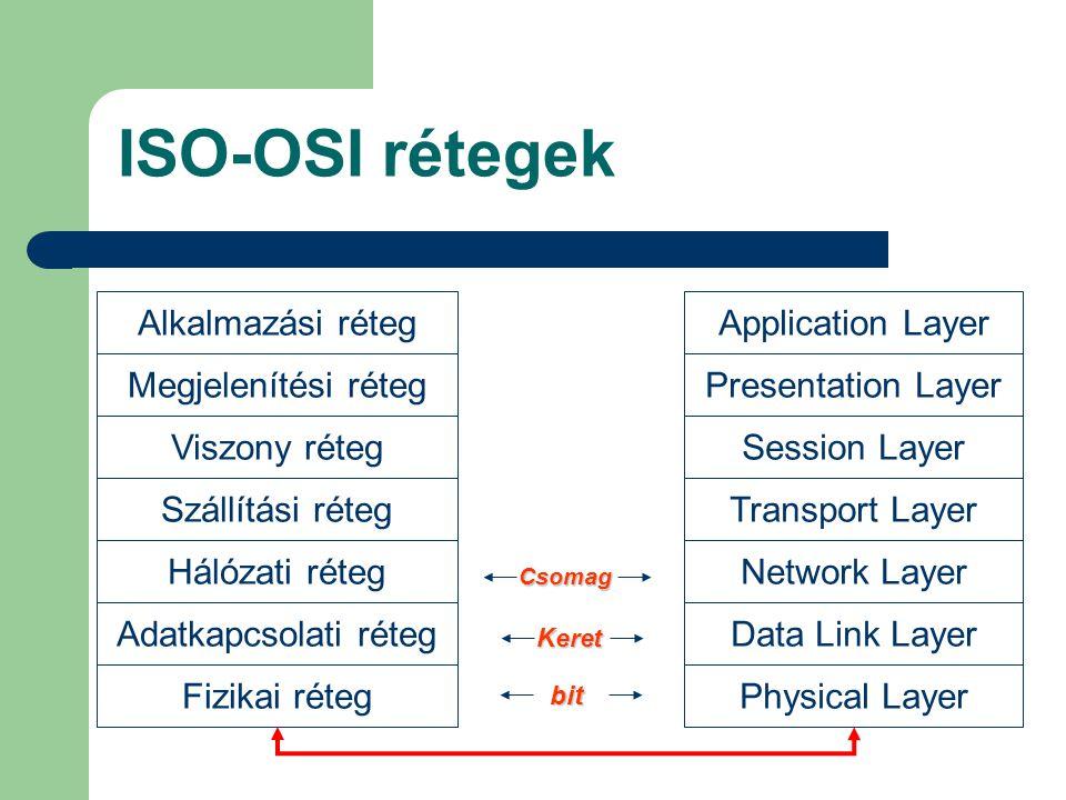 ISO-OSI rétegek Alkalmazási réteg Megjelenítési réteg Viszony réteg