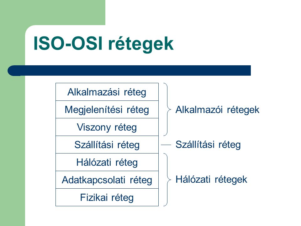 ISO-OSI rétegek Alkalmazási réteg Megjelenítési réteg