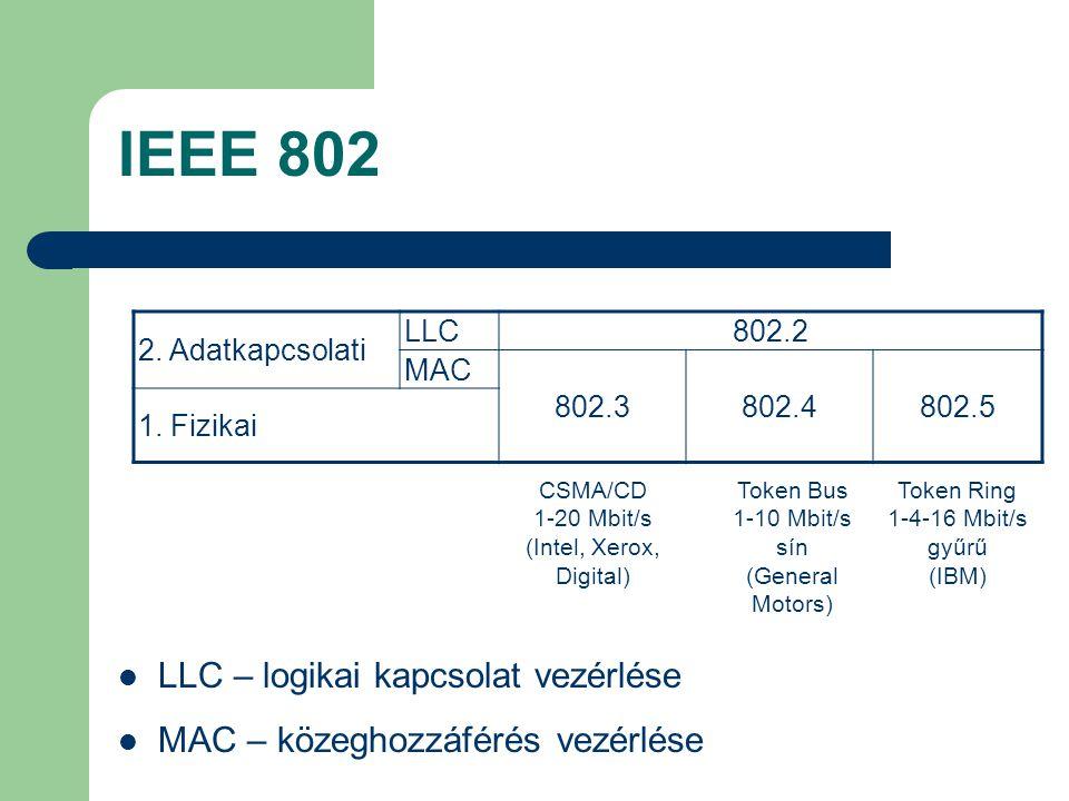 IEEE 802 LLC – logikai kapcsolat vezérlése