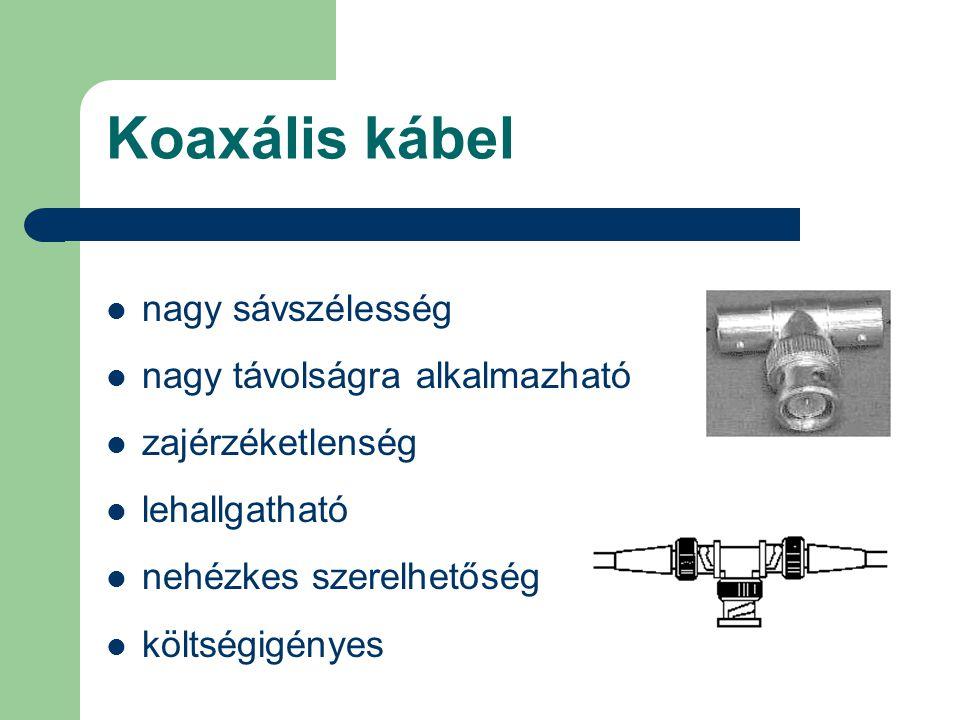 Koaxális kábel nagy sávszélesség nagy távolságra alkalmazható