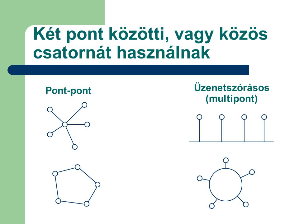 Két pont közötti, vagy közös csatornát használnak