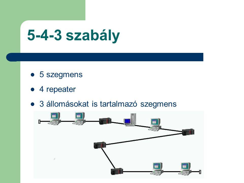5-4-3 szabály 5 szegmens 4 repeater