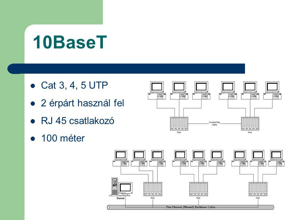 10BaseT Cat 3, 4, 5 UTP 2 érpárt használ fel RJ 45 csatlakozó
