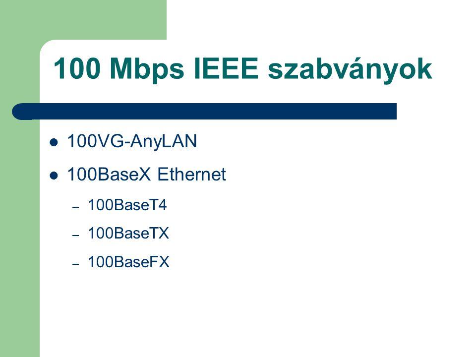 100 Mbps IEEE szabványok 100VG-AnyLAN 100BaseX Ethernet 100BaseT4