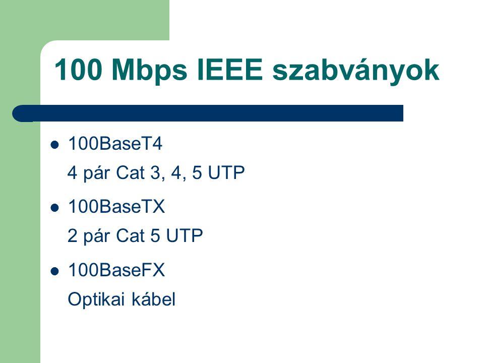 100 Mbps IEEE szabványok 100BaseT4 4 pár Cat 3, 4, 5 UTP