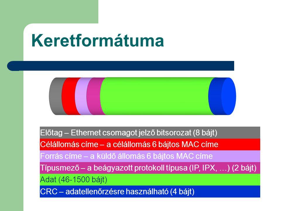 Keretformátuma Előtag – Ethernet csomagot jelző bitsorozat (8 bájt)