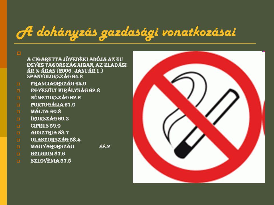 A dohányzás gazdasági vonatkozásai