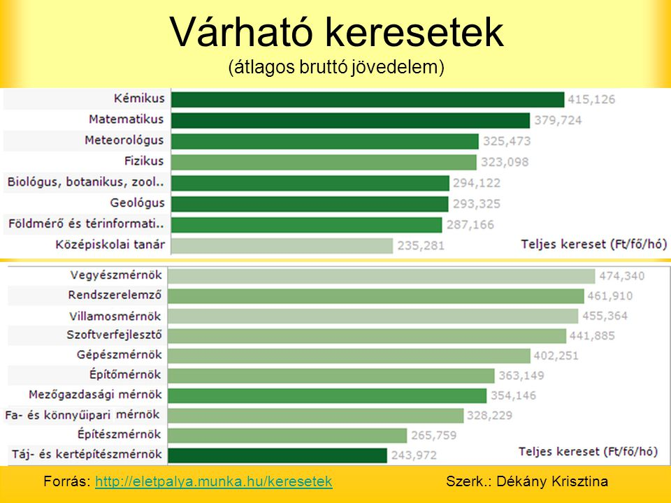 Várható keresetek (átlagos bruttó jövedelem)