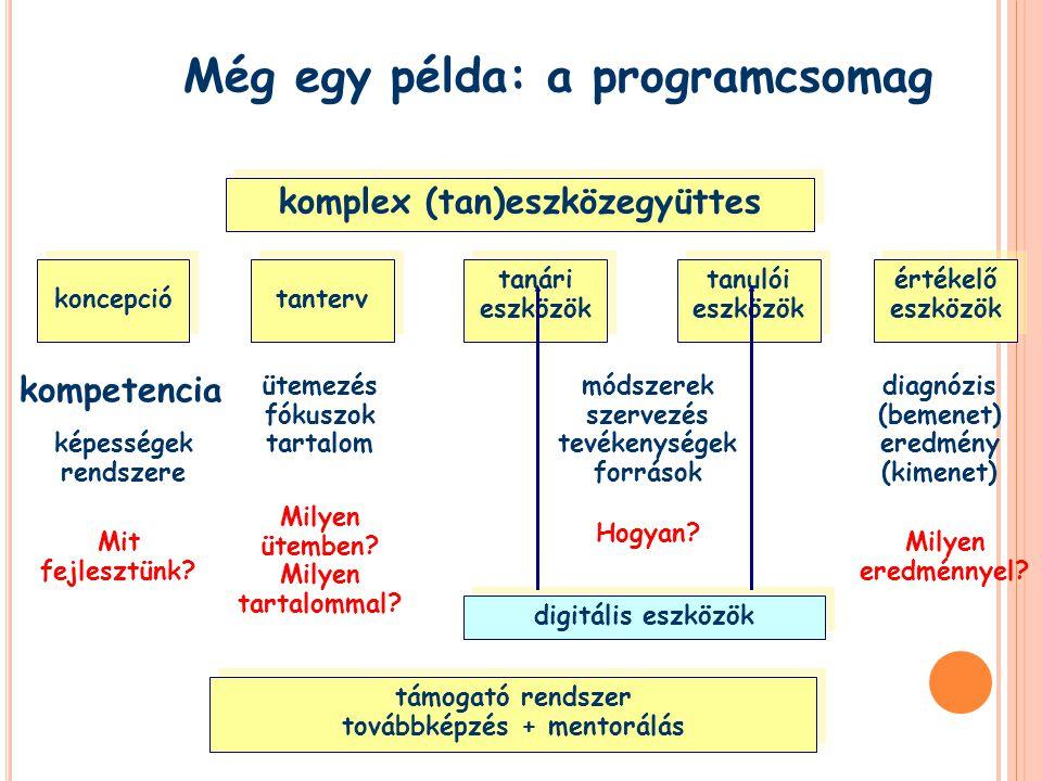 Még egy példa: a programcsomag