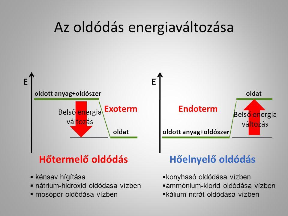 Az oldódás energiaváltozása