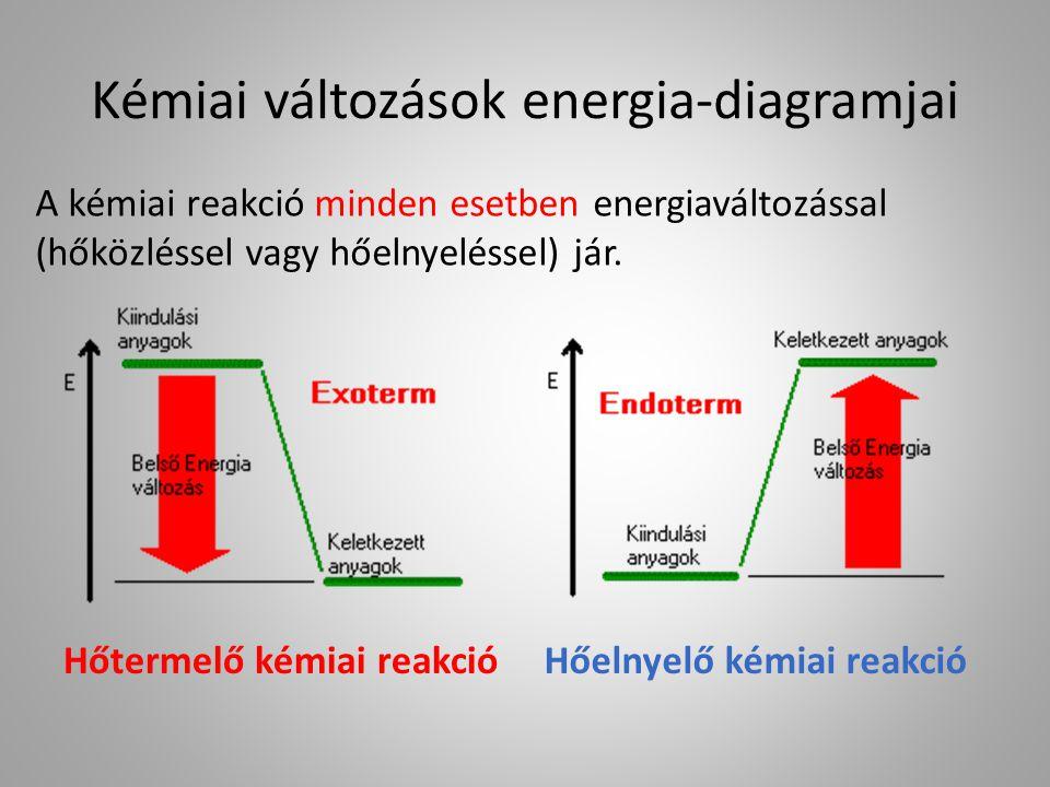 Kémiai változások energia-diagramjai
