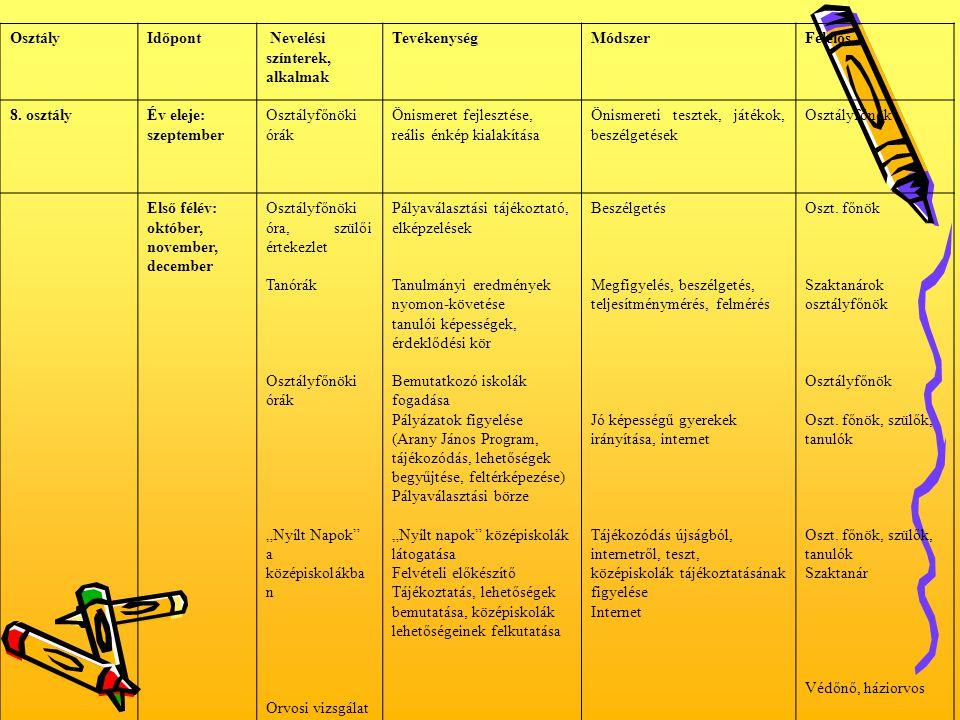 Osztály Időpont. Nevelési színterek, alkalmak. Tevékenység. Módszer. Felelős. 8. osztály. Év eleje: szeptember.