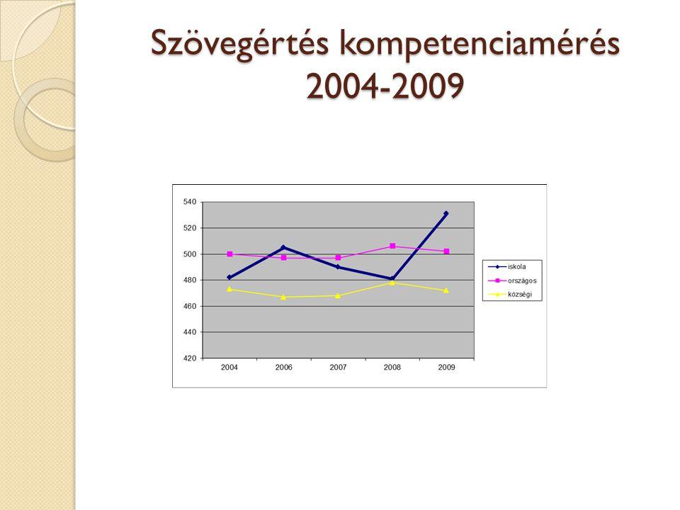 Szövegértés kompetenciamérés 2004-2009