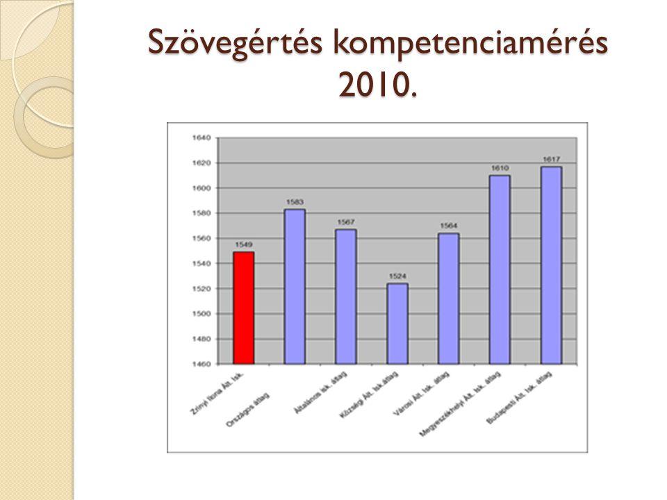 Szövegértés kompetenciamérés 2010.