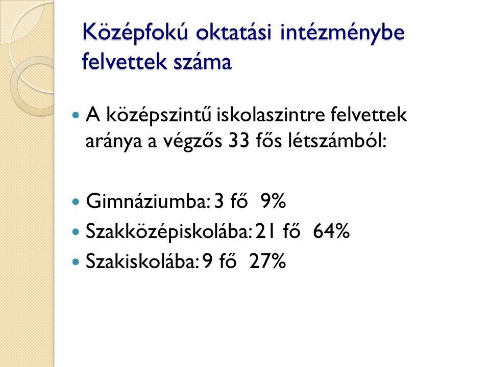 Középfokú oktatási intézménybe felvettek száma