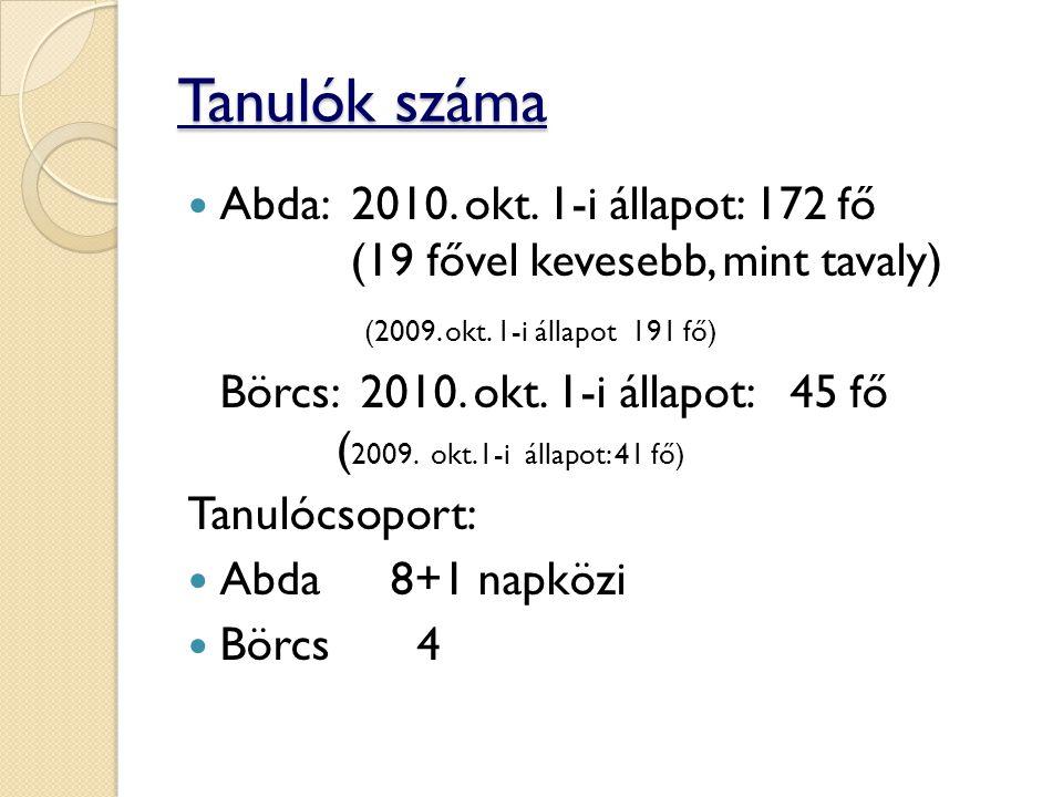Tanulók száma Abda: 2010. okt. 1-i állapot: 172 fő (19 fővel kevesebb, mint tavaly) (2009. okt. 1-i állapot 191 fő)