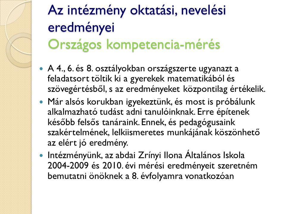 Az intézmény oktatási, nevelési eredményei Országos kompetencia-mérés