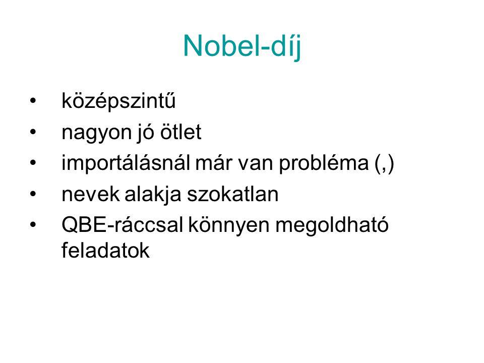 Nobel-díj középszintű nagyon jó ötlet