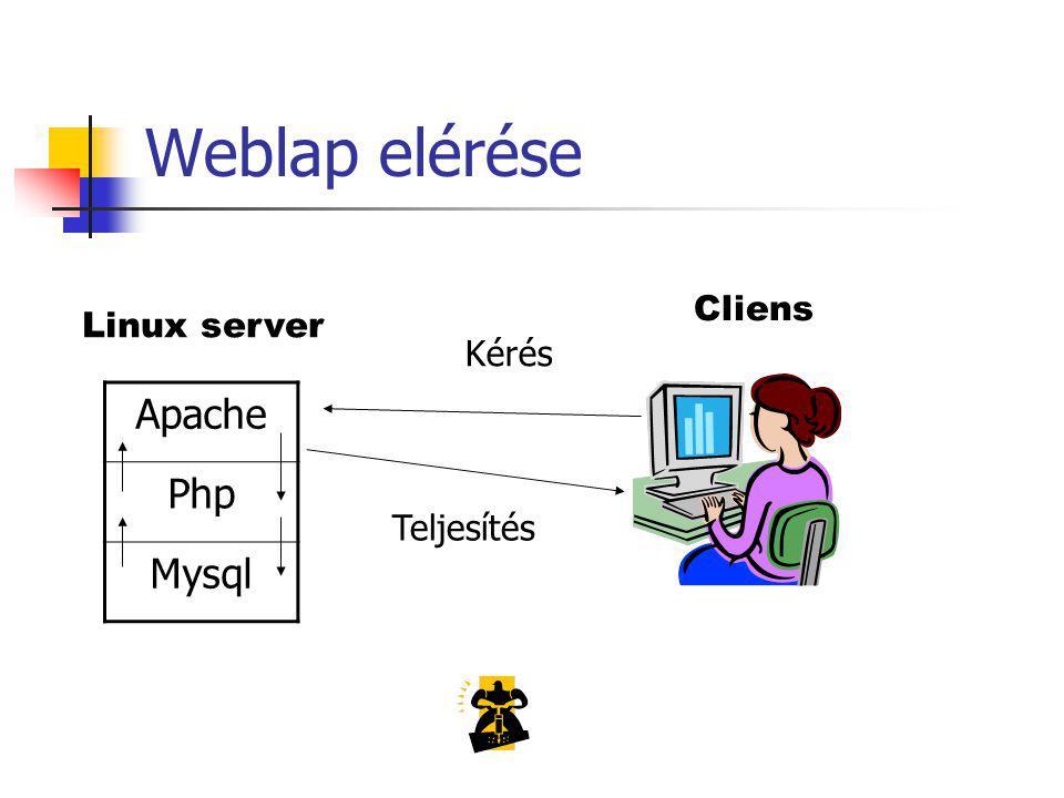 Weblap elérése Cliens Linux server Kérés Apache Php Mysql Teljesítés