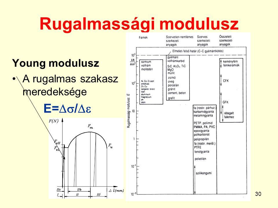 Rugalmassági modulusz