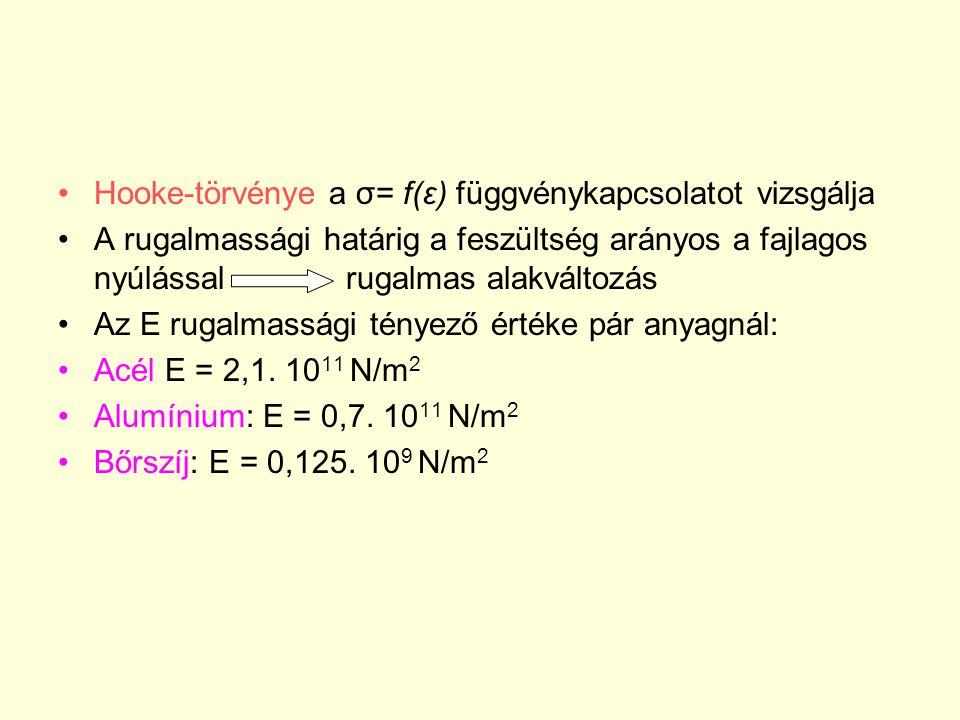 Hooke-törvénye a σ= f(ε) függvénykapcsolatot vizsgálja